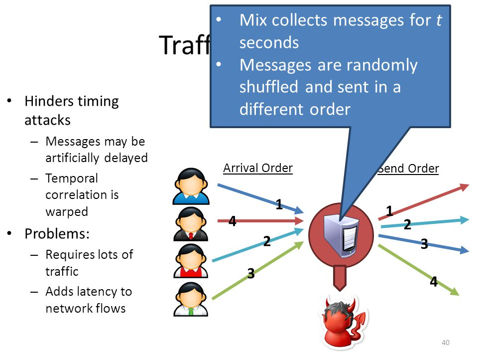 Traffic Mixing Mix collects messages for t seconds