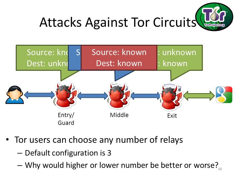 Attacks Against Tor Circuits