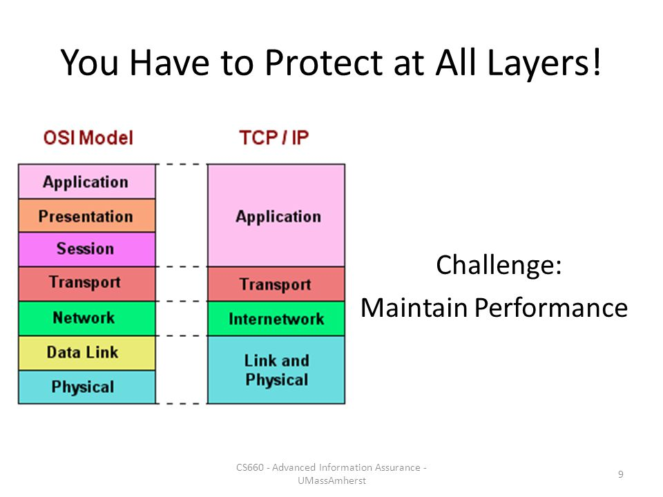 You Have to Protect at All Layers!