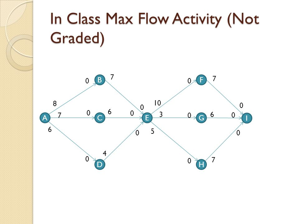In Class Max Flow Activity (Not Graded)