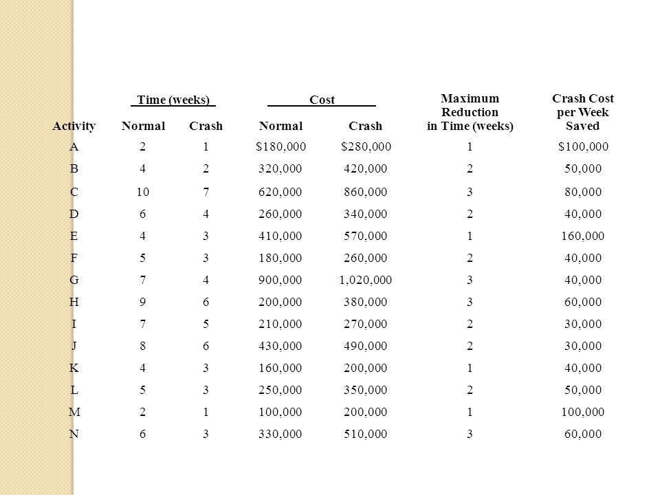 Maximum Reduction in Time (weeks) Crash Cost per Week Saved