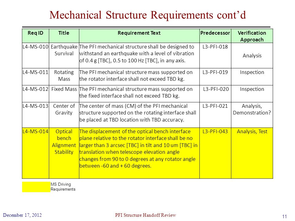 Mechanical Structure Requirements cont'd