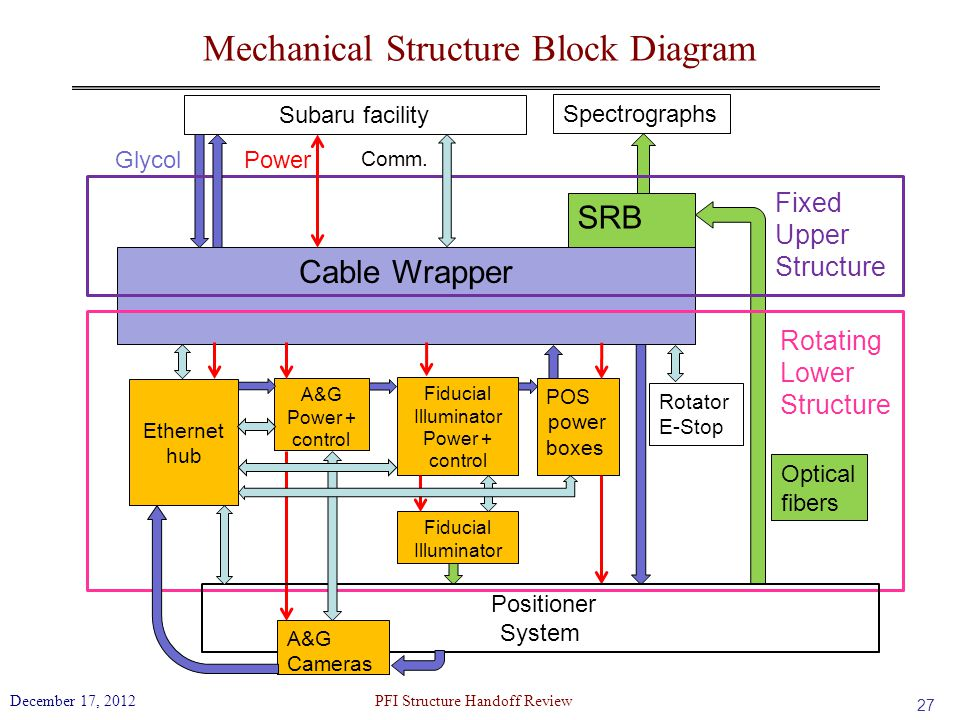 Mechanical Structure Block Diagram