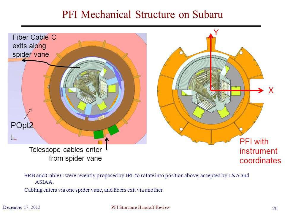 PFI Mechanical Structure on Subaru