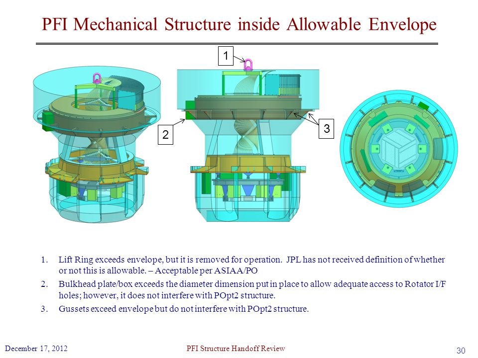 PFI Mechanical Structure inside Allowable Envelope