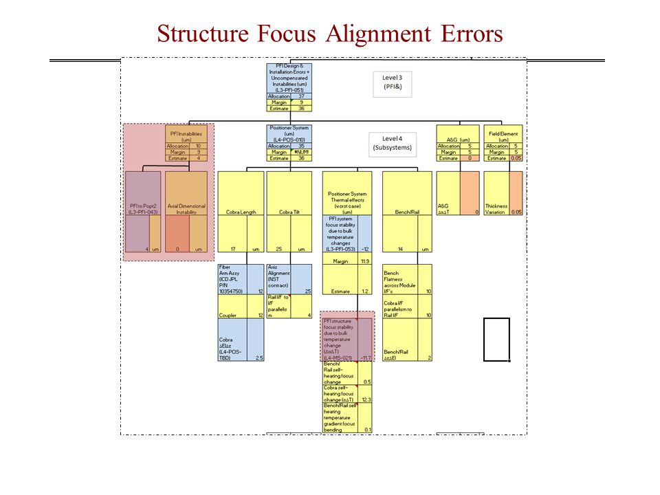 Structure Focus Alignment Errors