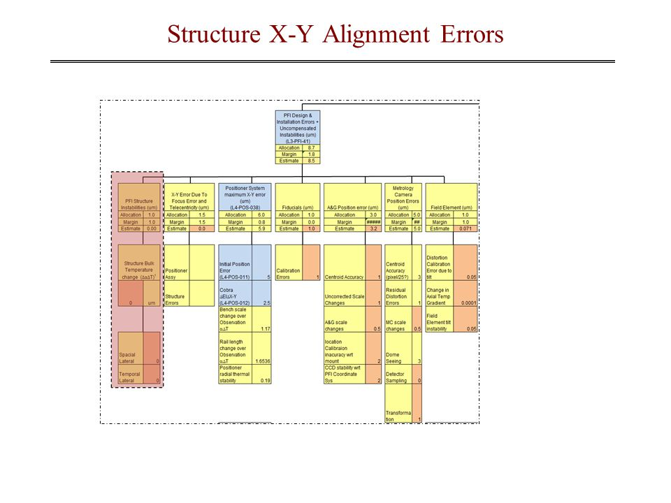 Structure X-Y Alignment Errors