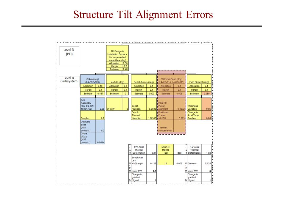 Structure Tilt Alignment Errors