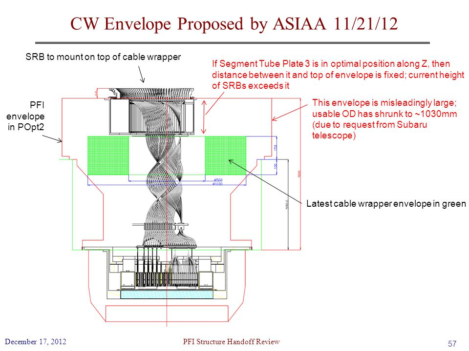 CW Envelope Proposed by ASIAA 11/21/12