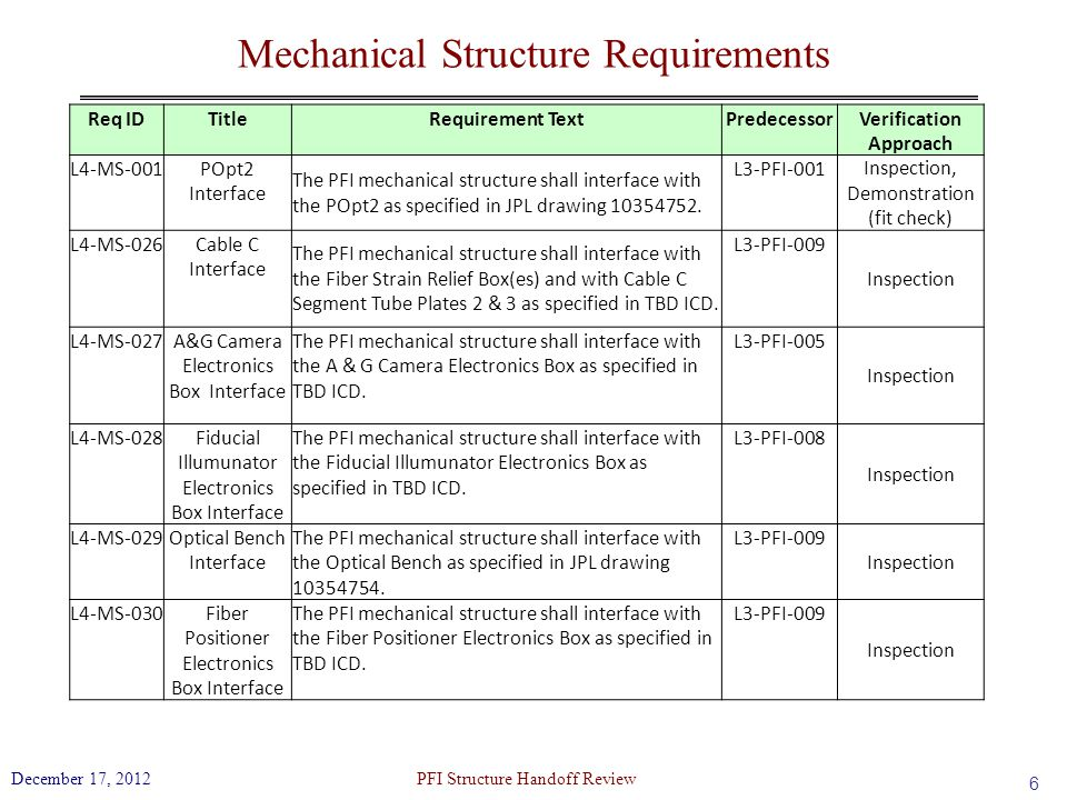 Mechanical Structure Requirements