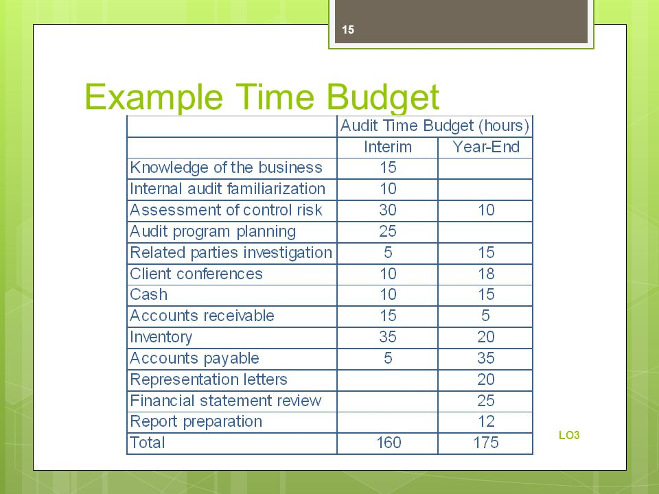 Example Time Budget LO3