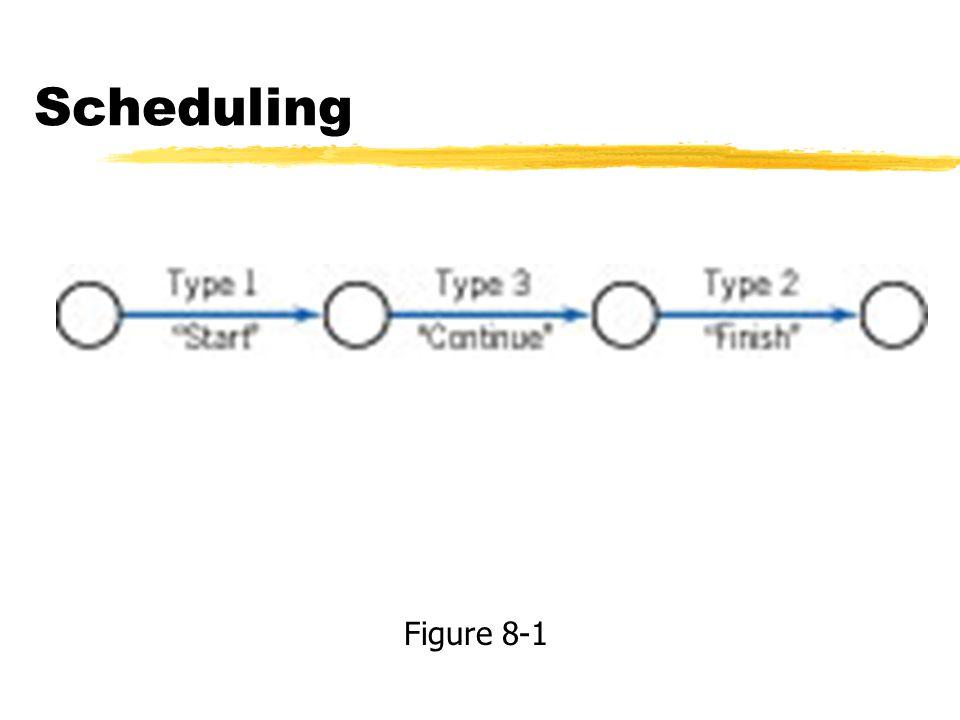 Scheduling Figure 8-1