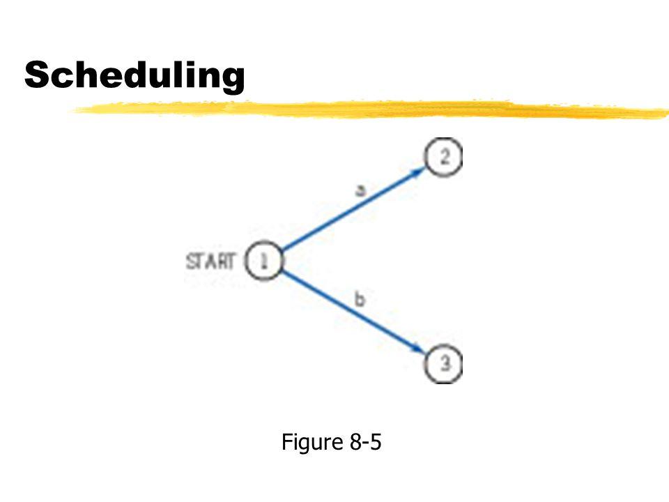 Scheduling Figure 8-5