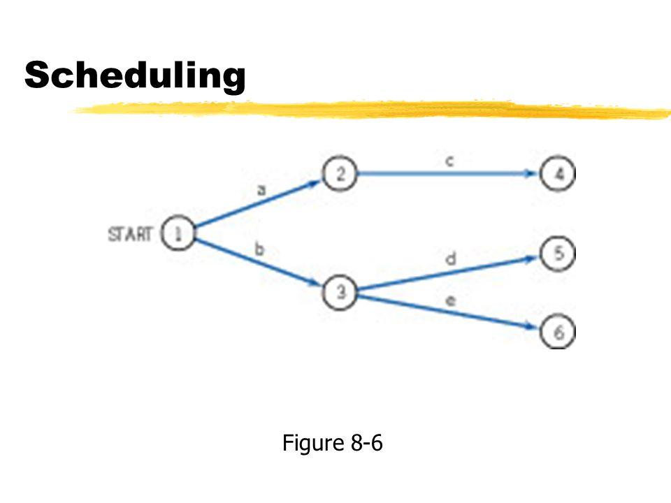 Scheduling Figure 8-6