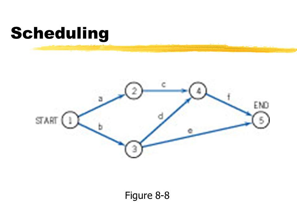 Scheduling Figure 8-8