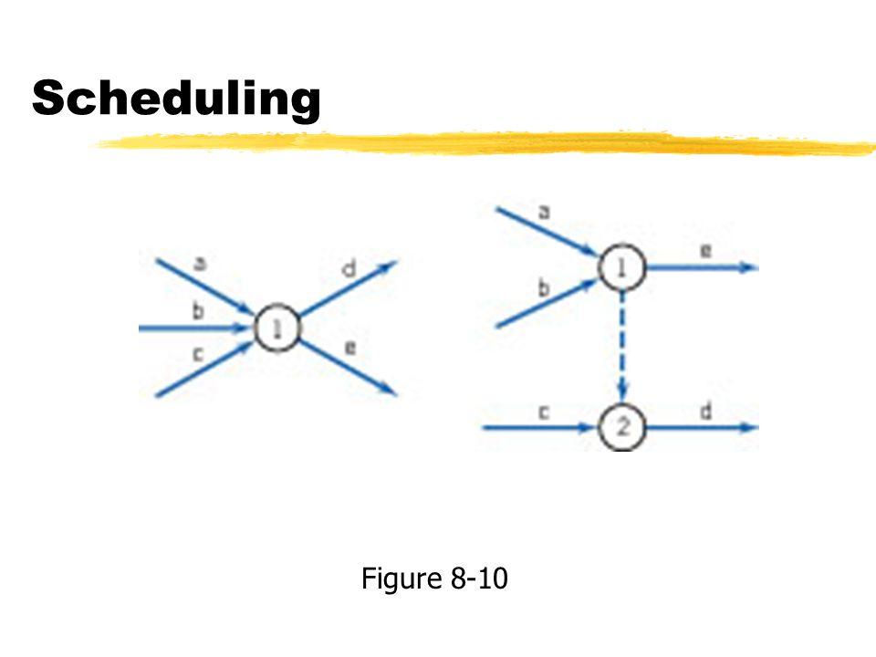 Scheduling Figure 8-10