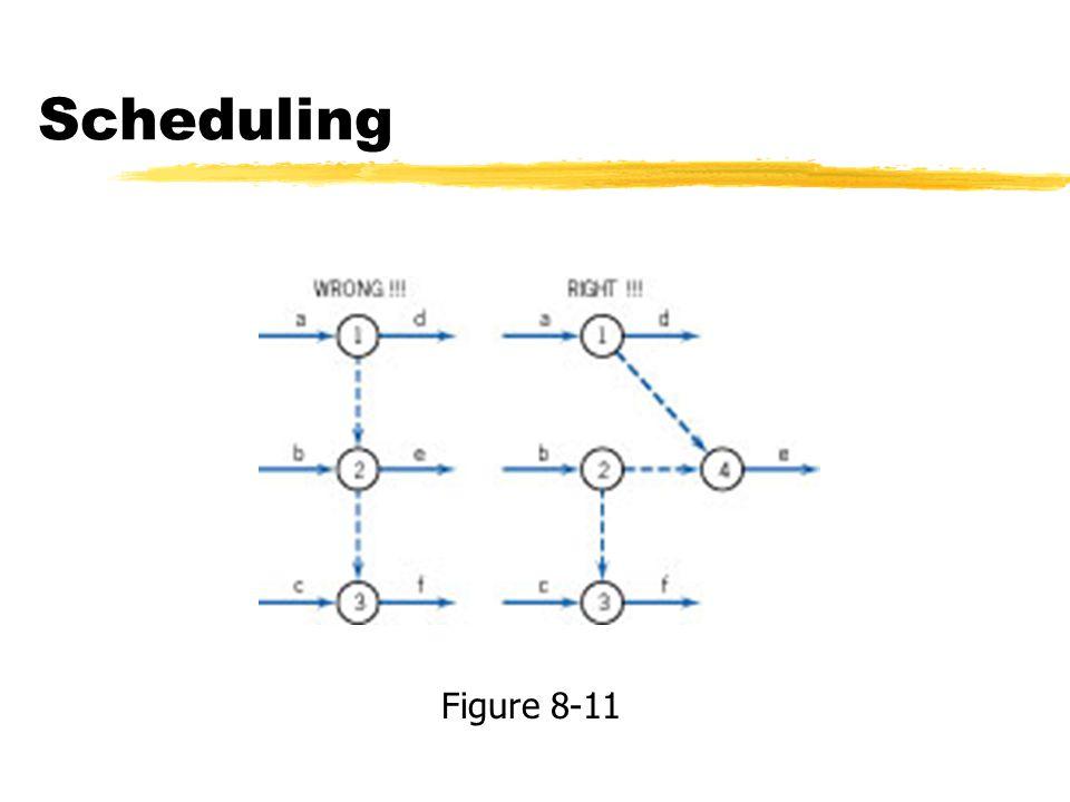 Scheduling Figure 8-11