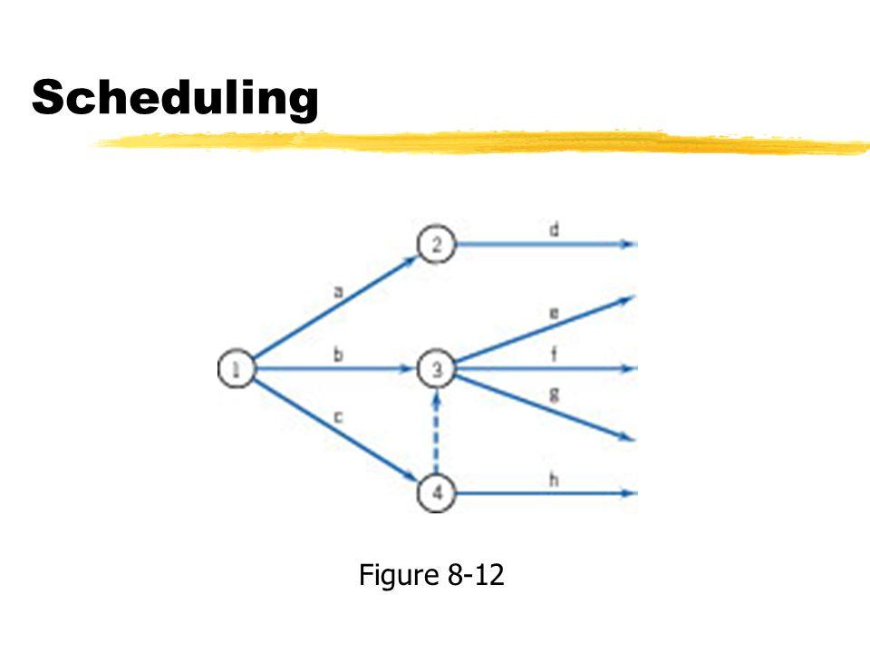 Scheduling Figure 8-12