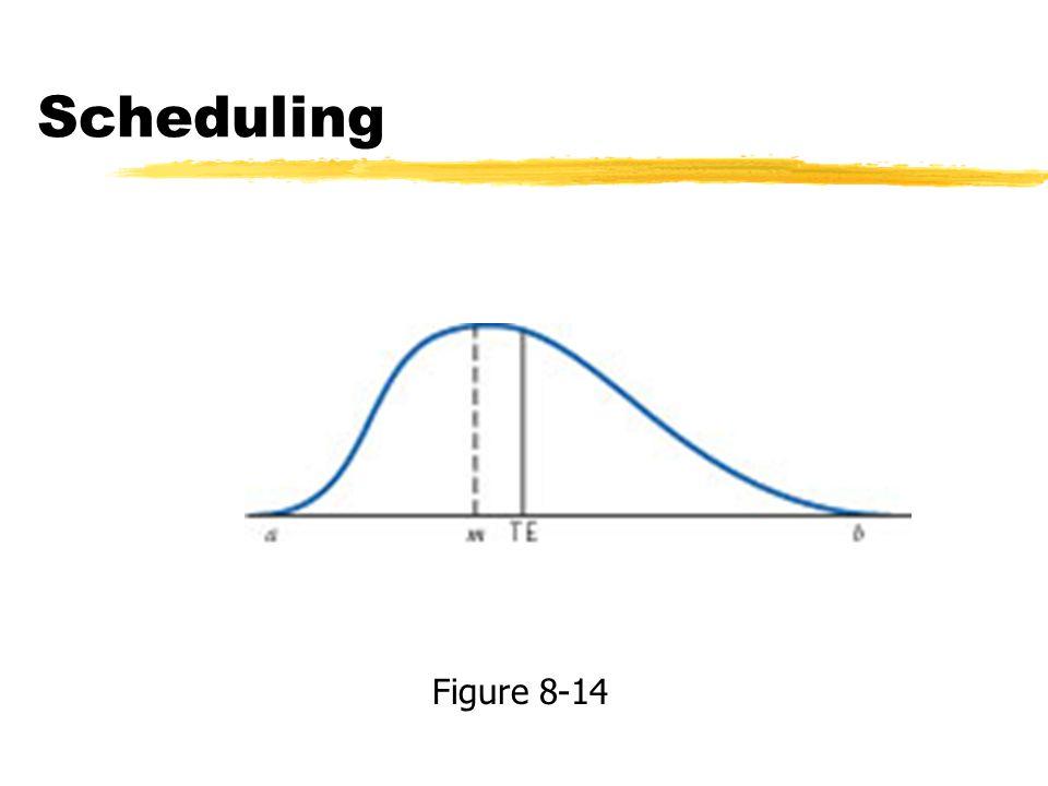 Scheduling Figure 8-14