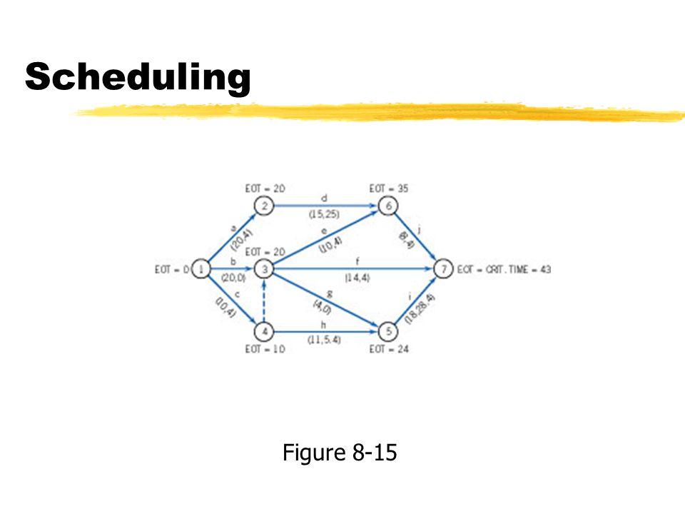 Scheduling Figure 8-15