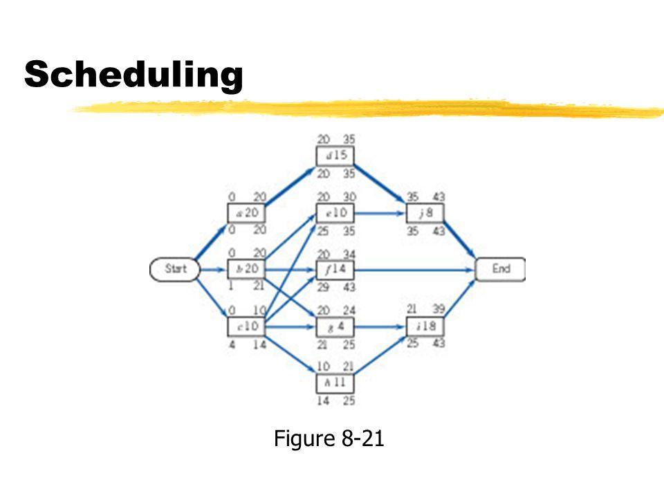 Scheduling Figure 8-21
