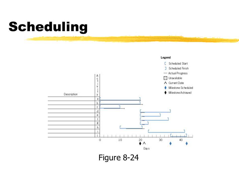 Scheduling Figure 8-24