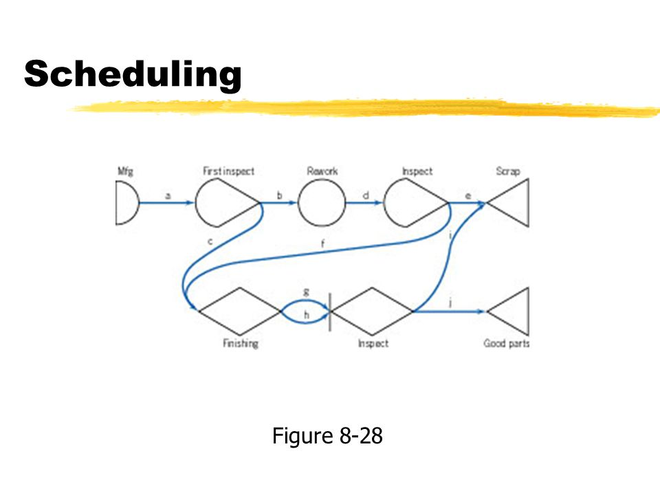 Scheduling Figure 8-28
