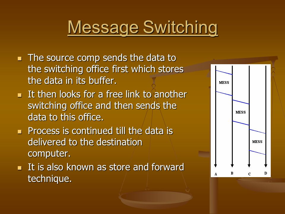 Message Switching The source comp sends the data to the switching office first which stores the data in its buffer.