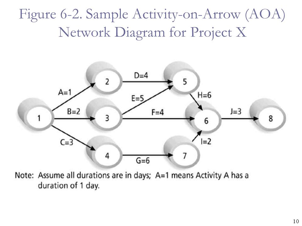 Figure 6-2. Sample Activity-on-Arrow (AOA) Network Diagram for Project X