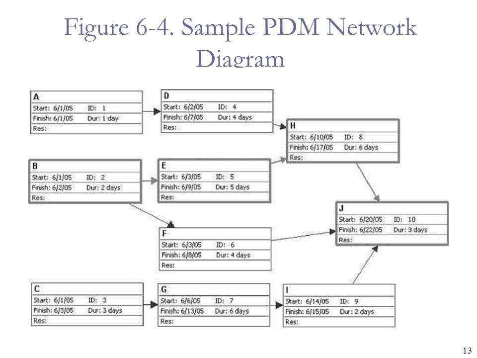 Figure 6-4. Sample PDM Network Diagram