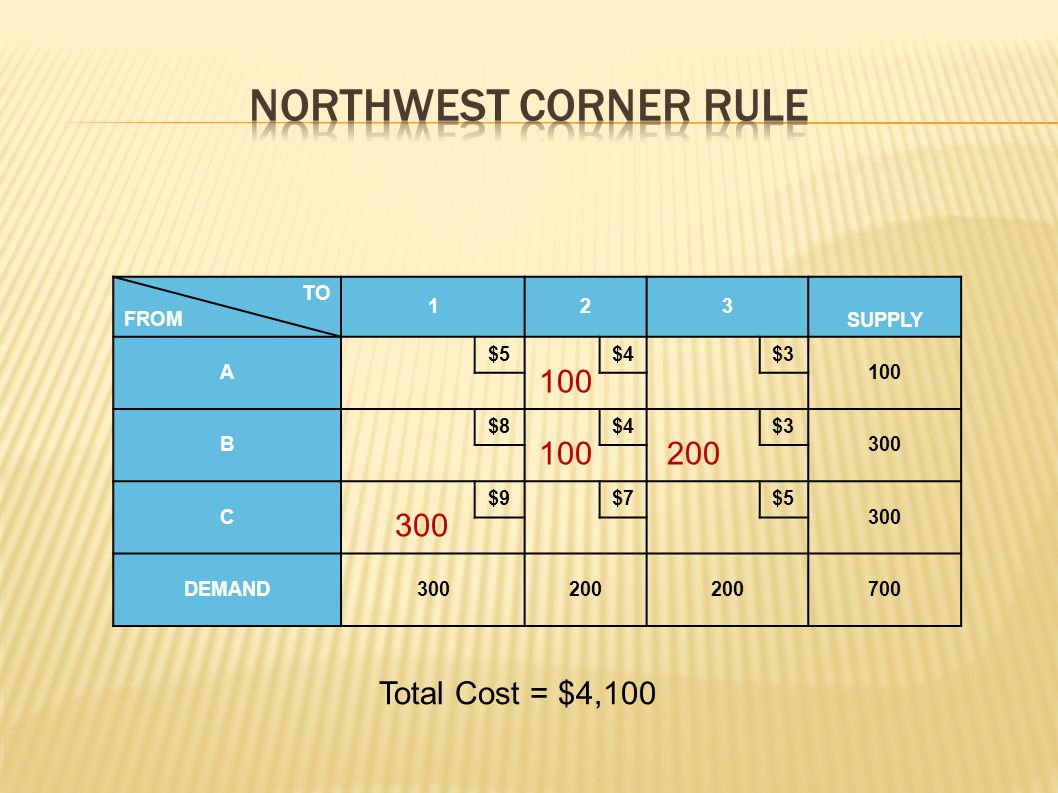 Northwest Corner Rule 100 100 200 300 Total Cost = $4,100 TO FROM 1 2