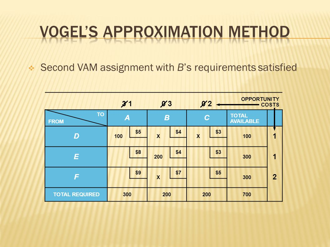 Vogel's Approximation Method
