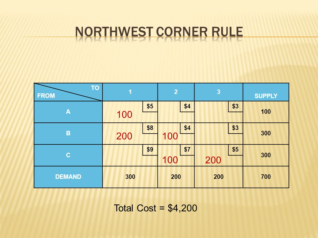 Northwest Corner Rule 100 200 100 100 200 Total Cost = $4,200 TO FROM