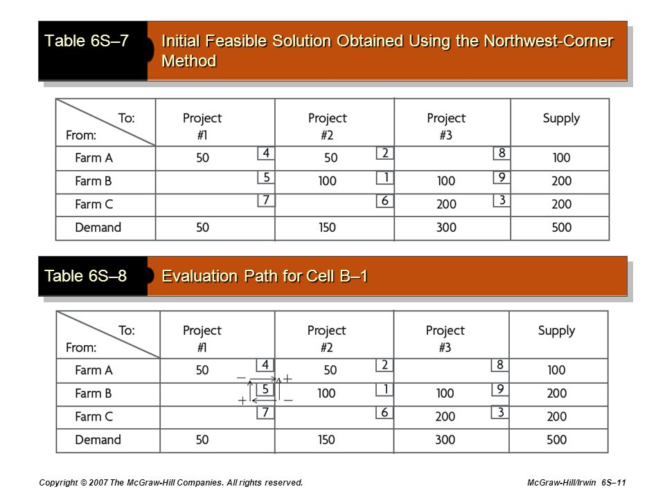 Table 6S–8 Evaluation Path for Cell B–1