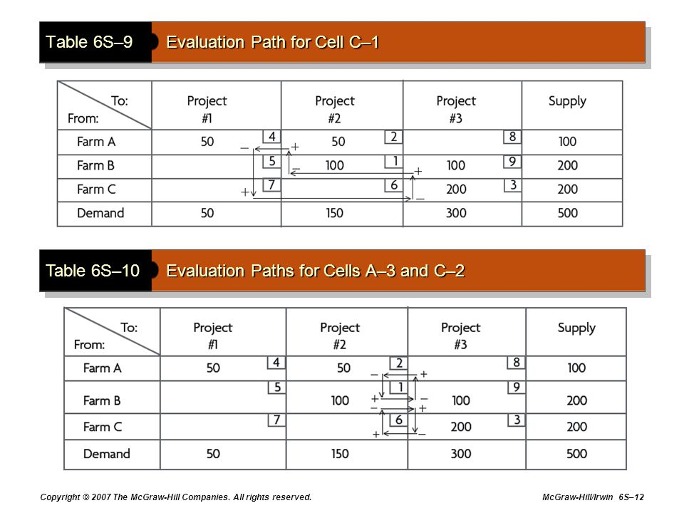 Table 6S–9 Evaluation Path for Cell C–1
