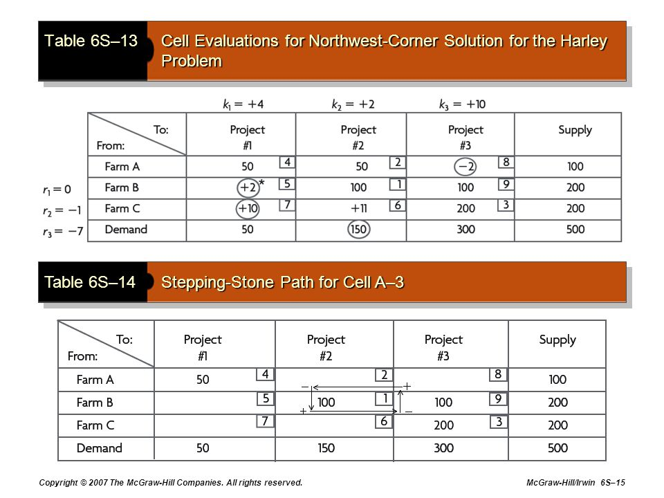 Table 6S–14 Stepping-Stone Path for Cell A–3