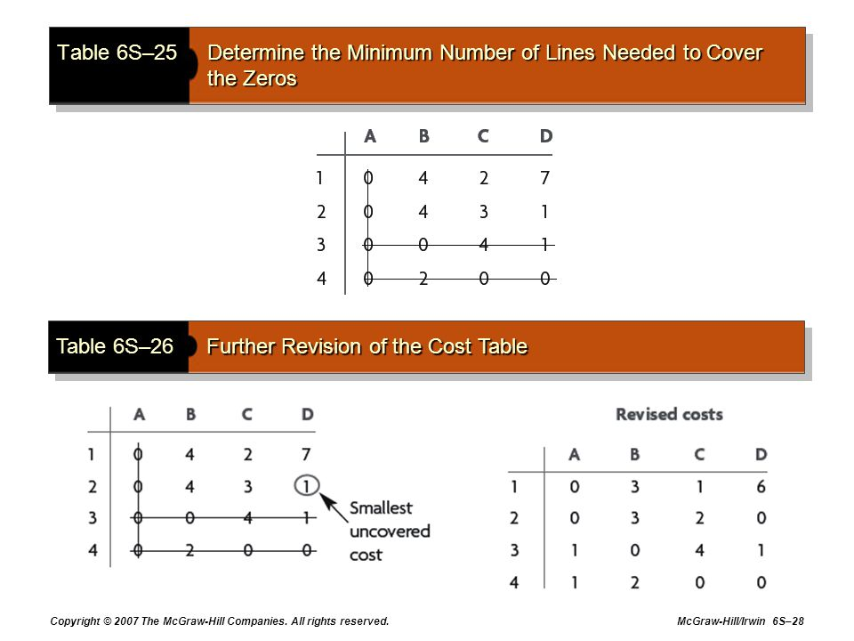 Table 6S–26 Further Revision of the Cost Table
