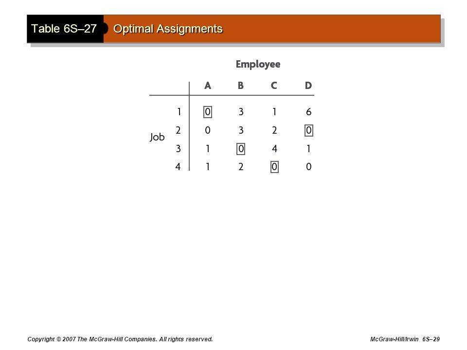 Table 6S–27 Optimal Assignments