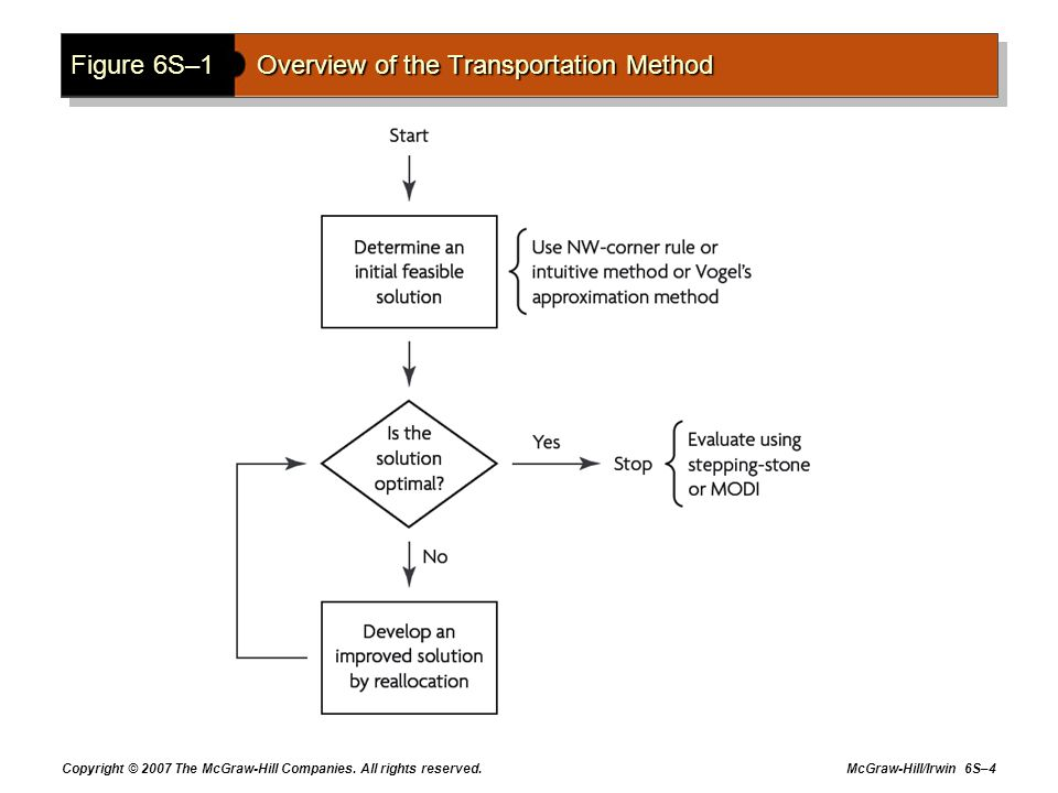 Figure 6S–1 Overview of the Transportation Method