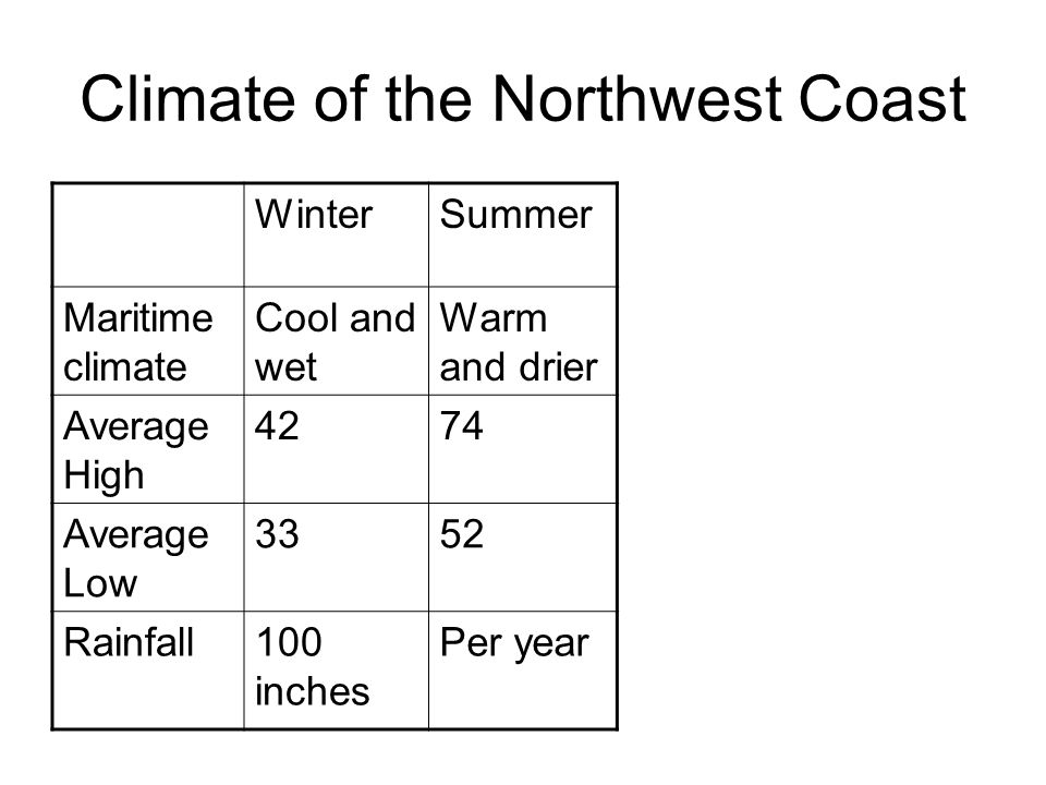 Climate of the Northwest Coast