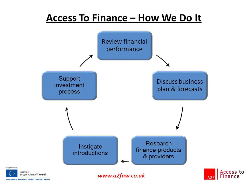 Access To Finance – How We Do It