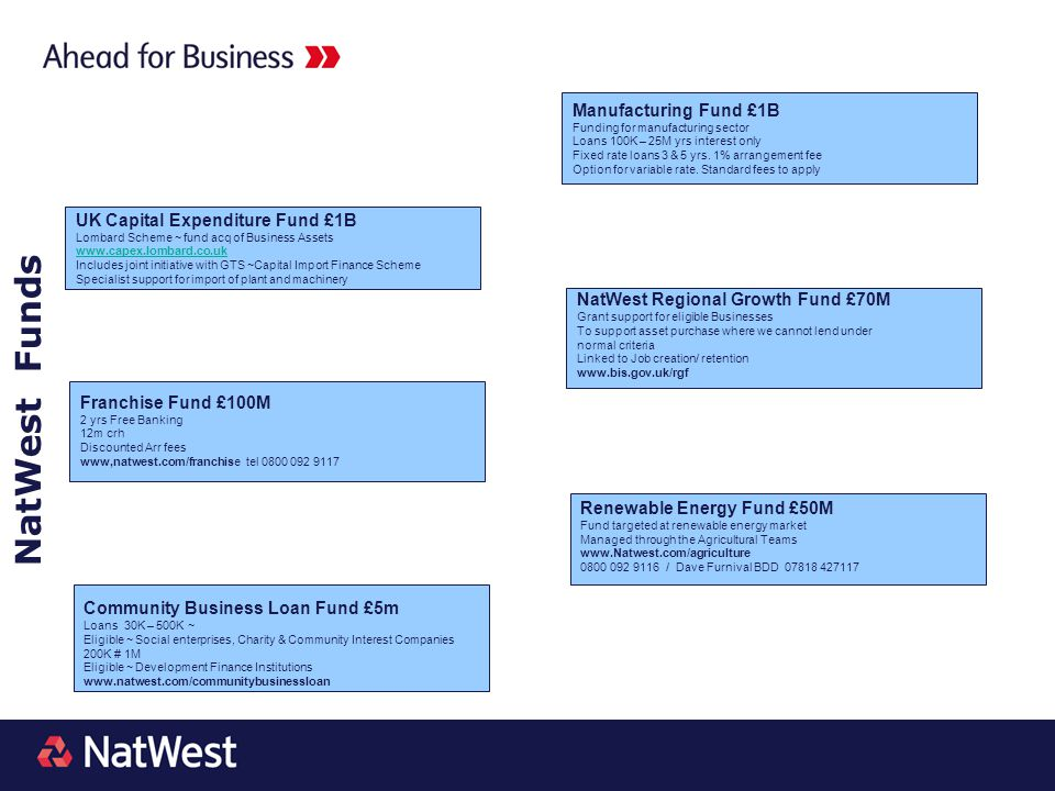 NatWest Funds Manufacturing Fund £1B UK Capital Expenditure Fund £1B