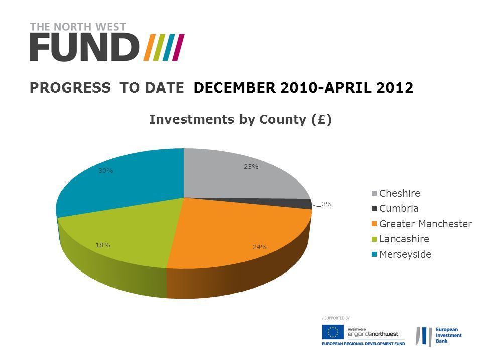 Progress to date December 2010-April 2012