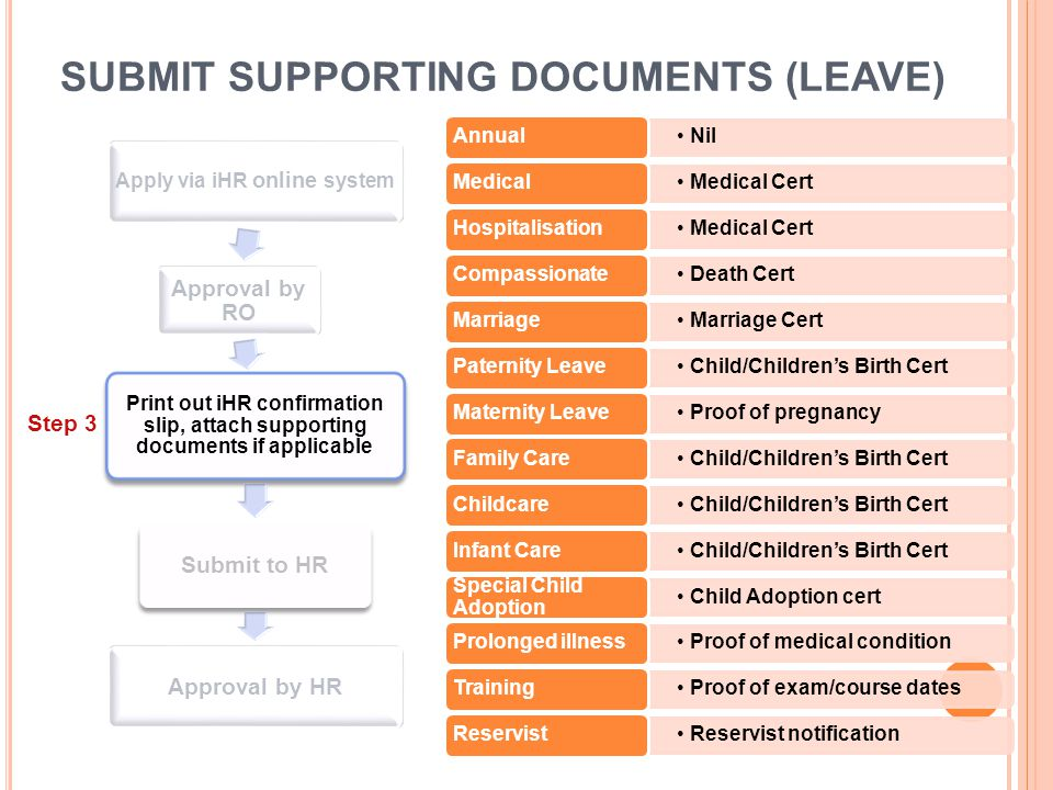 SUBMIT SUPPORTING DOCUMENTS (LEAVE)