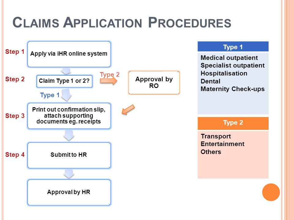 Claims Application Procedures