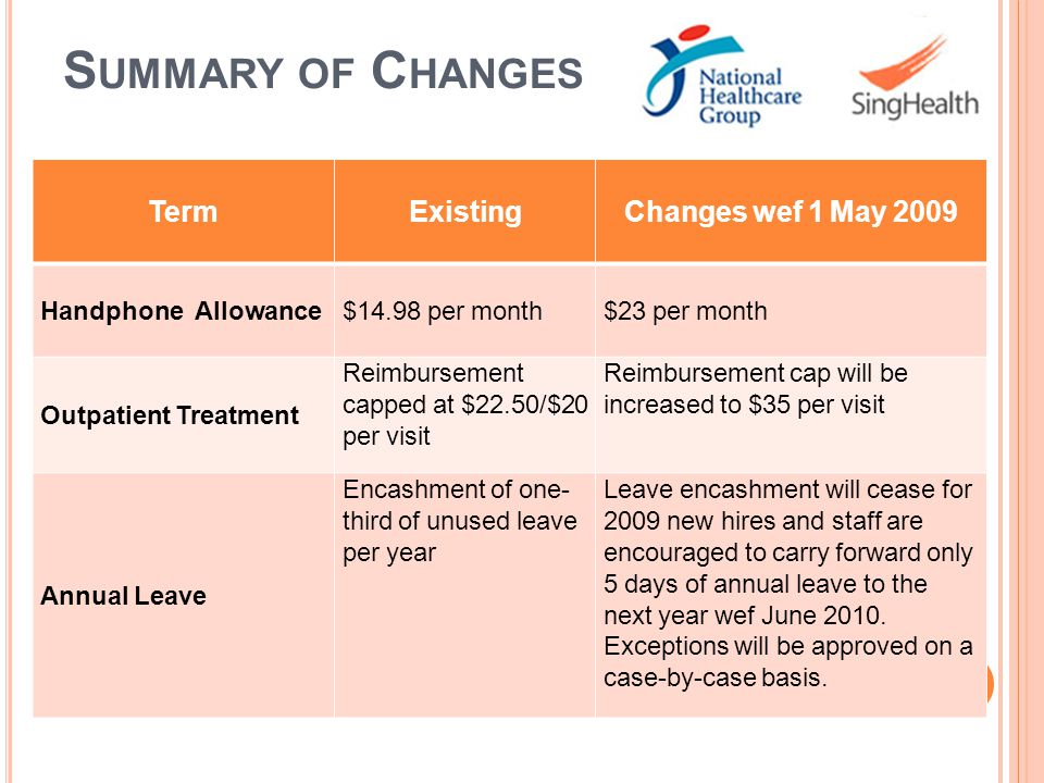 Summary of Changes Term Existing Changes wef 1 May 2009