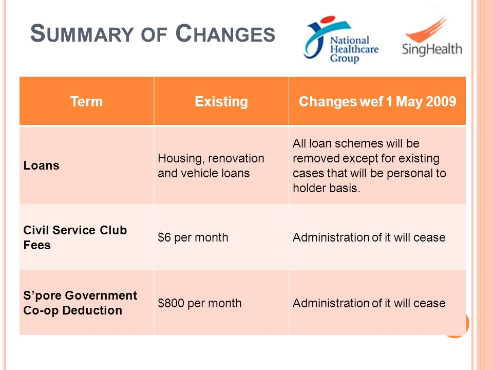 Summary of Changes Term Existing Changes wef 1 May 2009 Loans