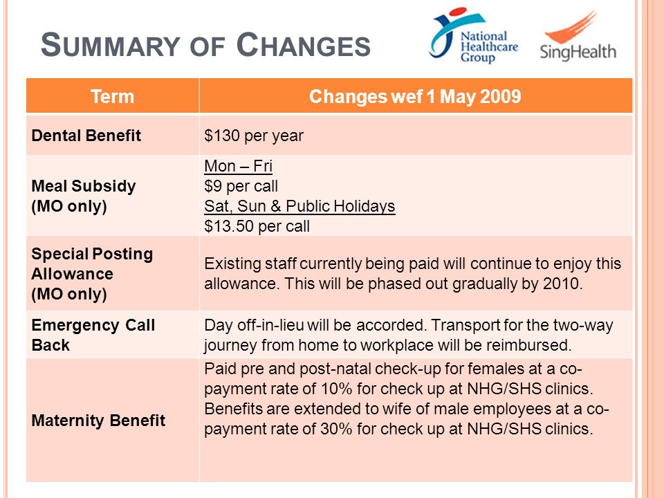Summary of Changes Term Changes wef 1 May 2009 Dental Benefit