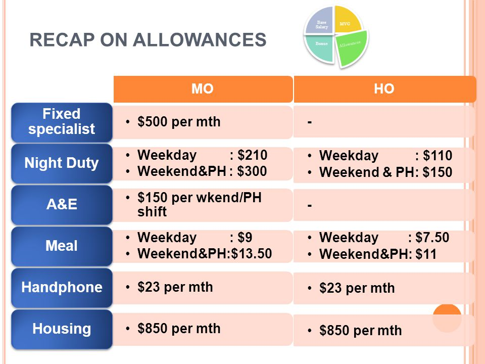 RECAP ON ALLOWANCES MO HO $500 per mth Weekday : $210