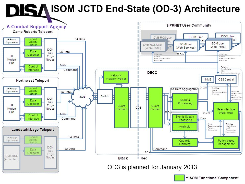 ISOM JCTD End-State (OD-3) Architecture